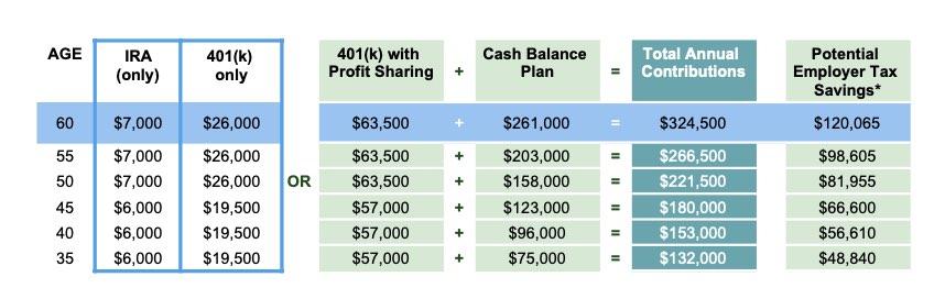 Chart- Comparison of IRA, 401k and Cash Balance Plans