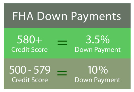 FHA Down Payment Facts