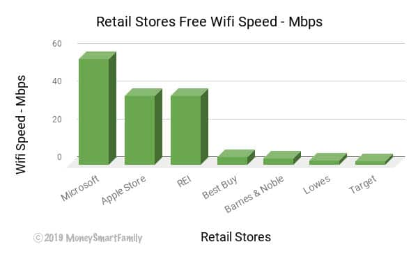 Fastest Free Wifi Speeds at Retail Stores