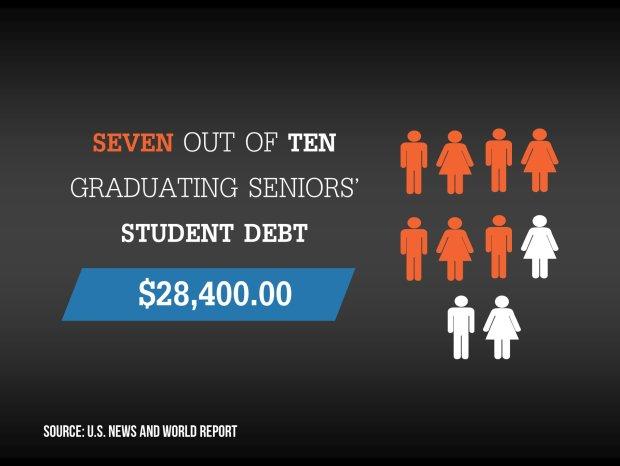 Student loan statistics.