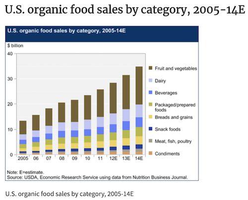 USDA Chart showing growth of organic food production and sales in US. #OrganicFood #SaveOrganicFood