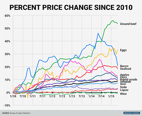 Grocery price inflation chart.